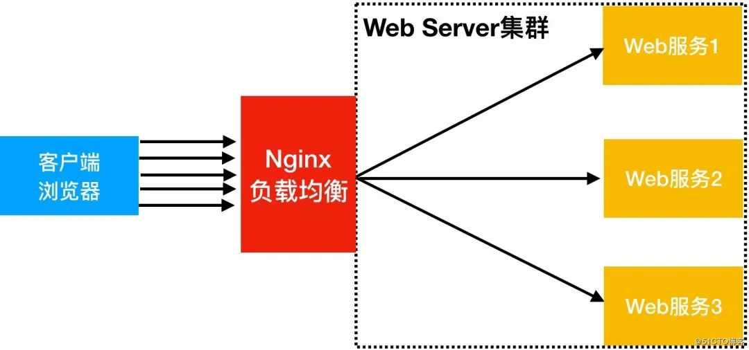 """Nginx配置中一个不起眼字符""""/""""的巨大作用,失之毫厘谬以千里"""